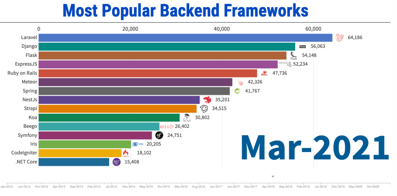 Express-Most-Popular-Backend-Framework