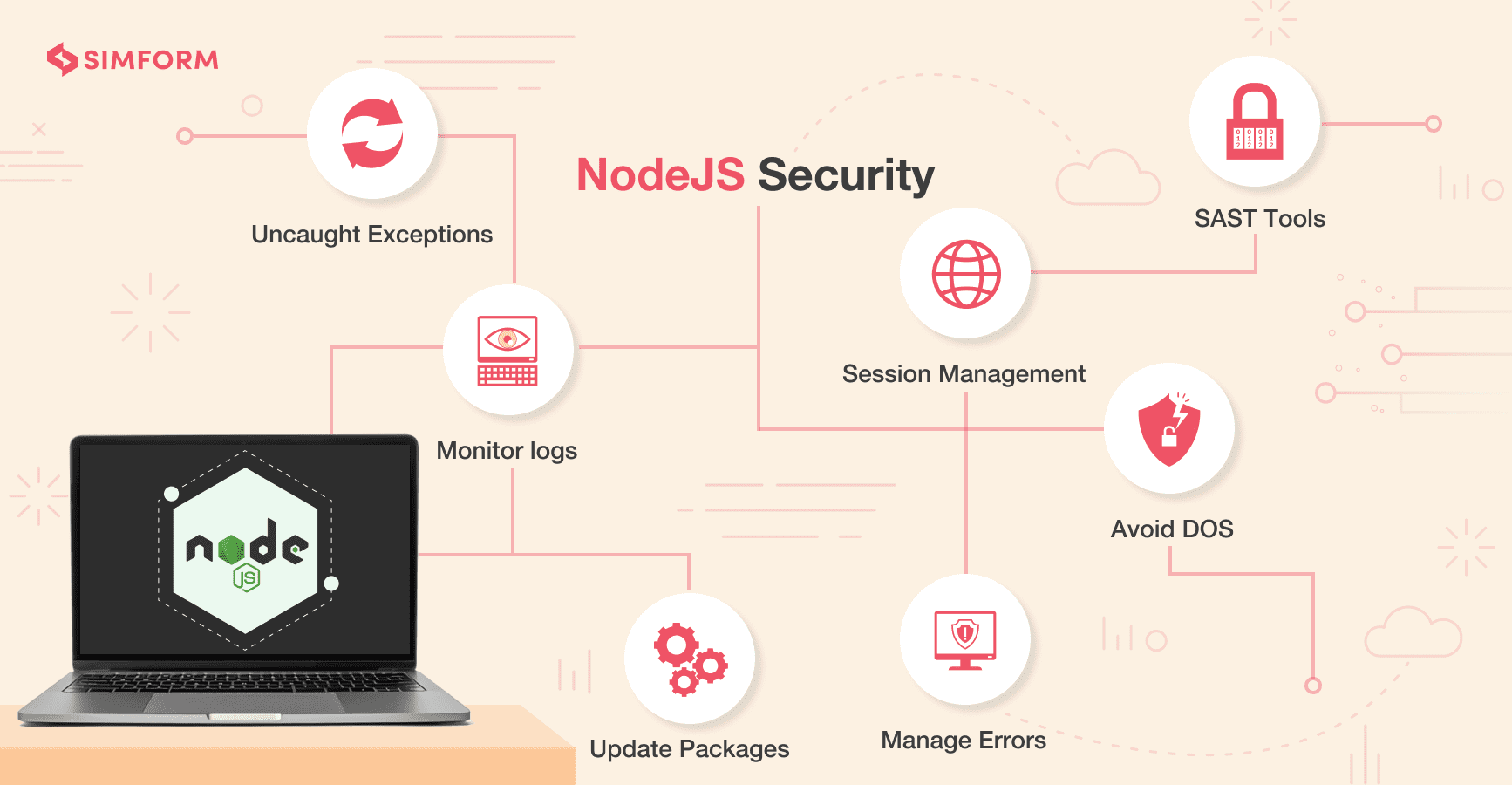 Nodejs Security