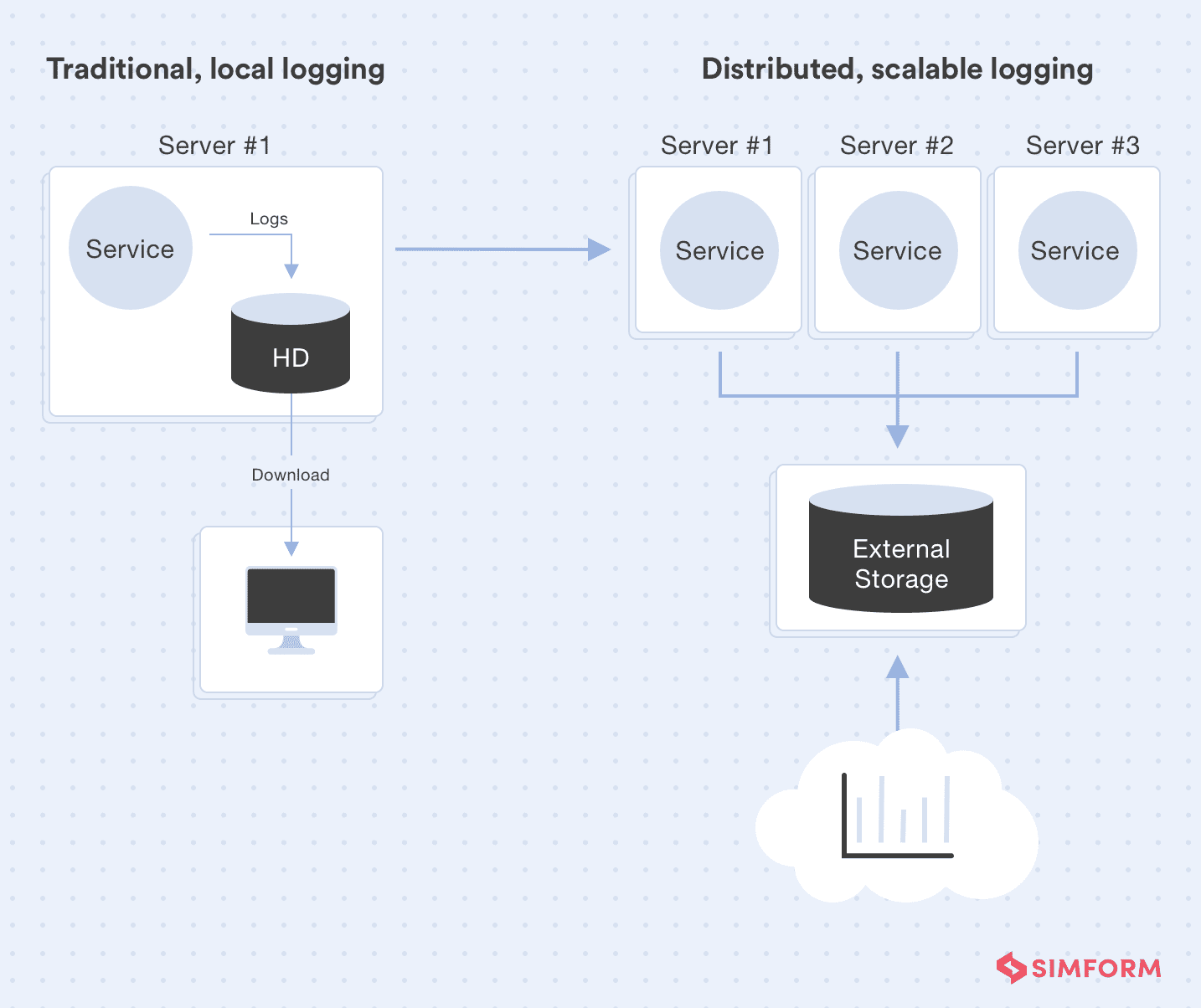 Traditional vs. Scalable logging