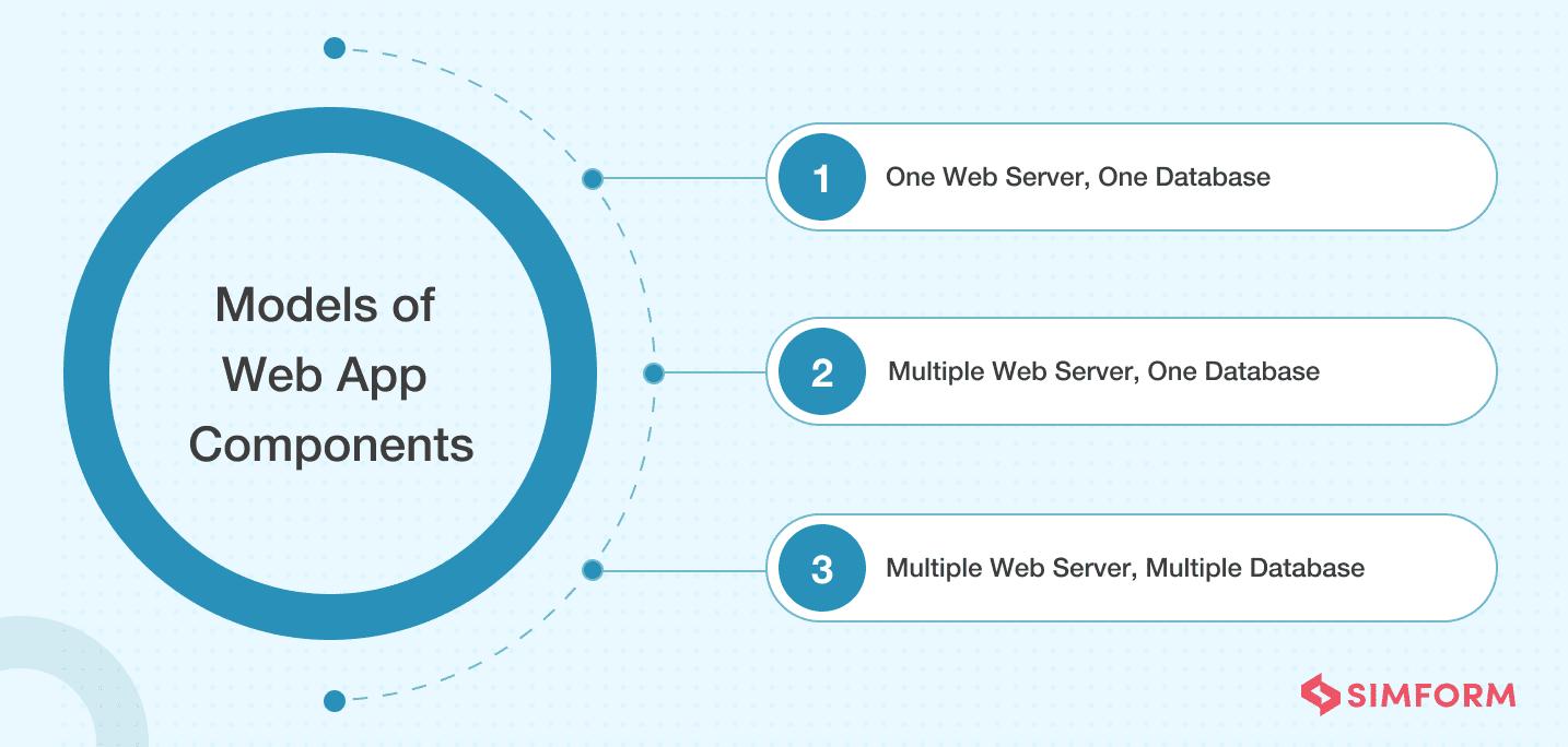 Models of Web App Components