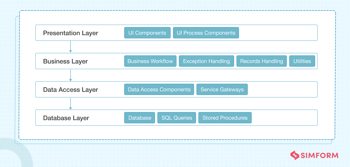 Web Application Architecture 3