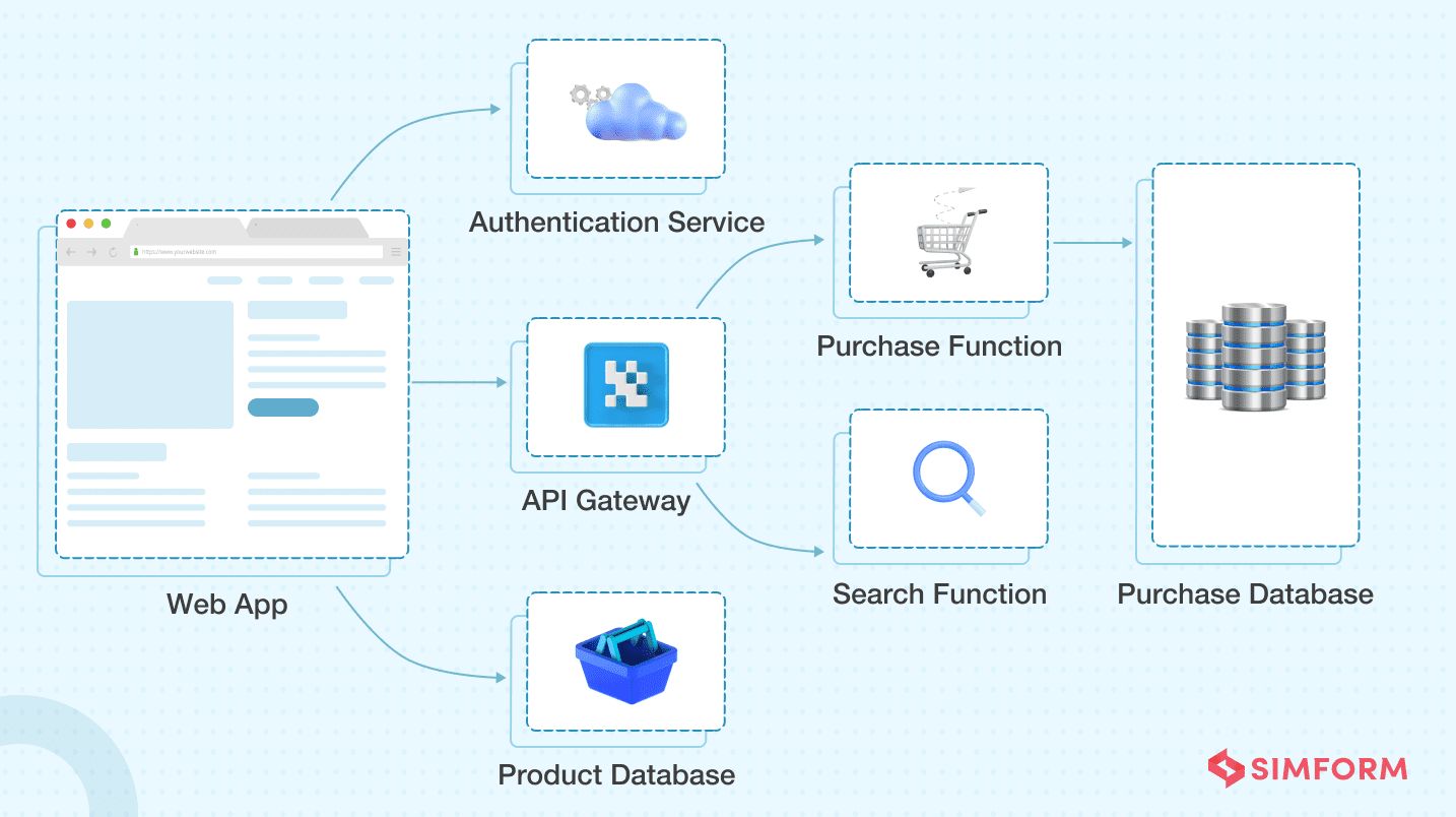Web Application Architecture 7
