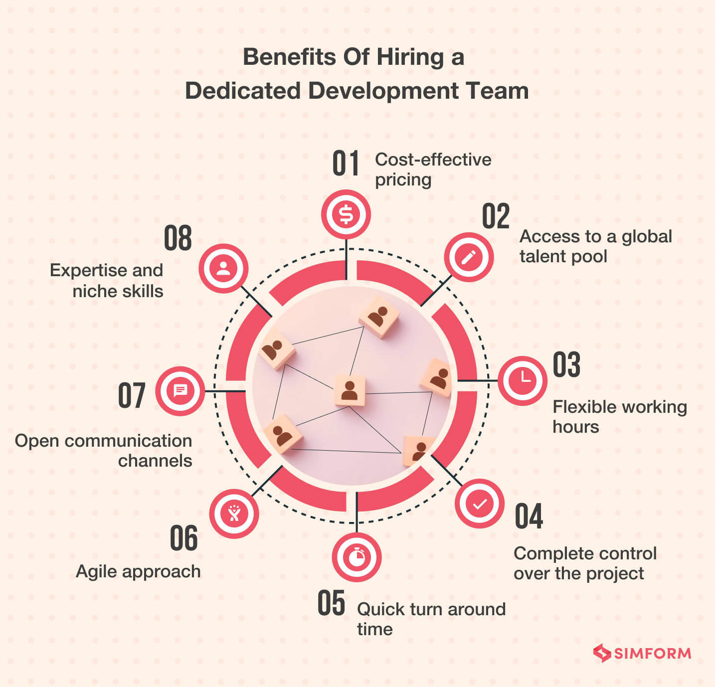Benefits of dedicated development team