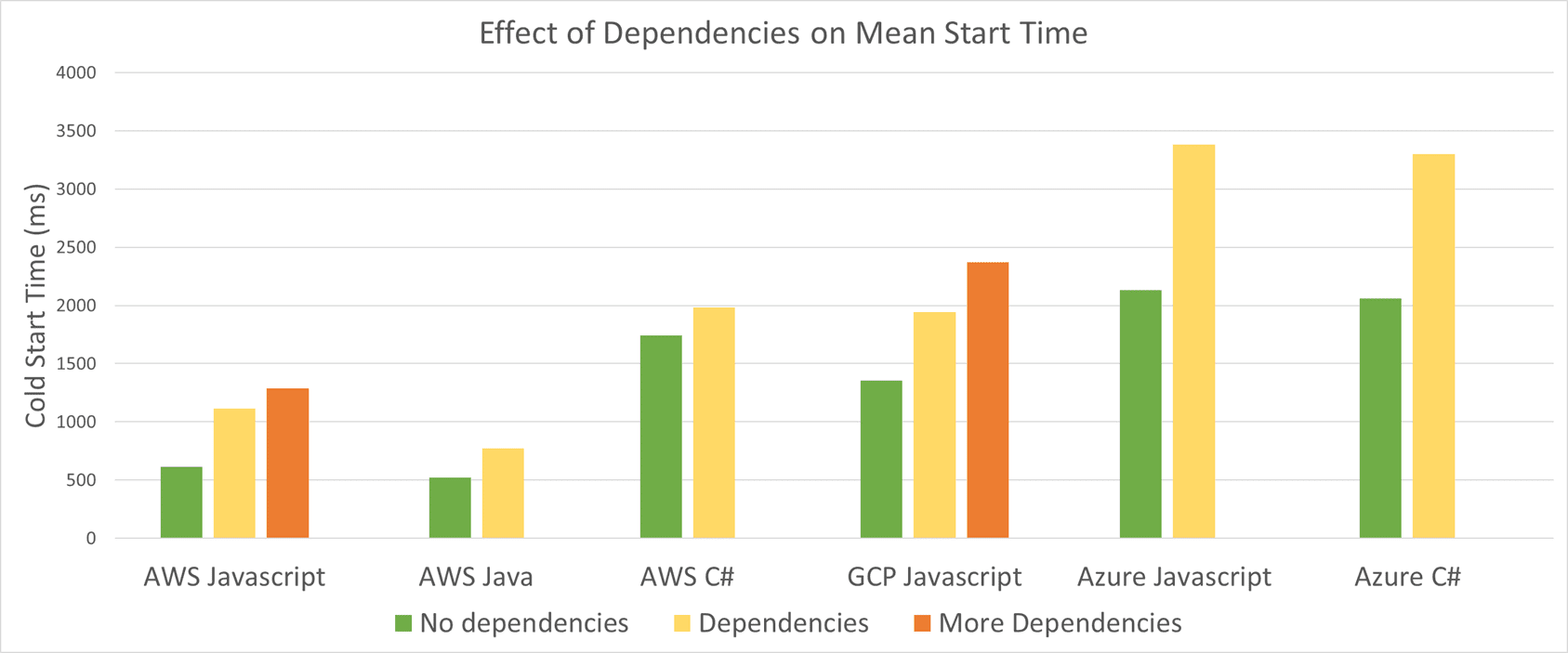 Cold-Start-Timing-With-and-Without-Dependencies