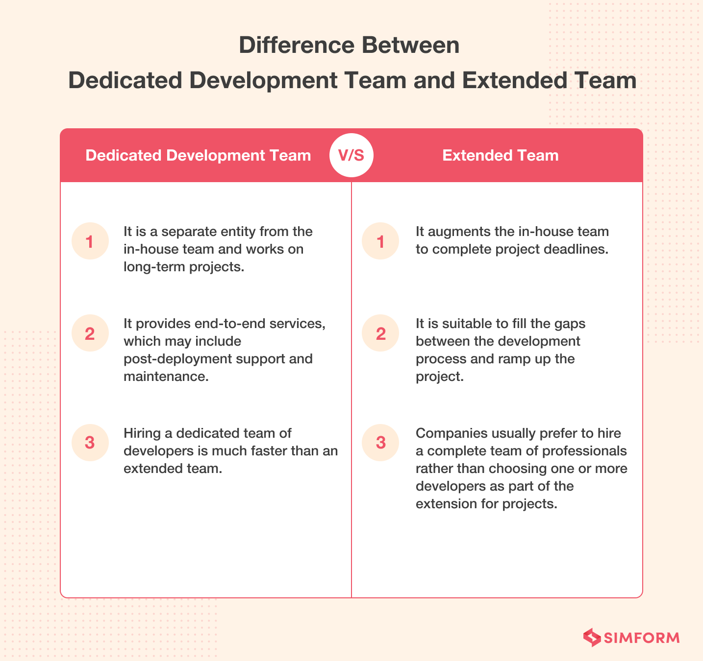 Dedicated development team vs extended team