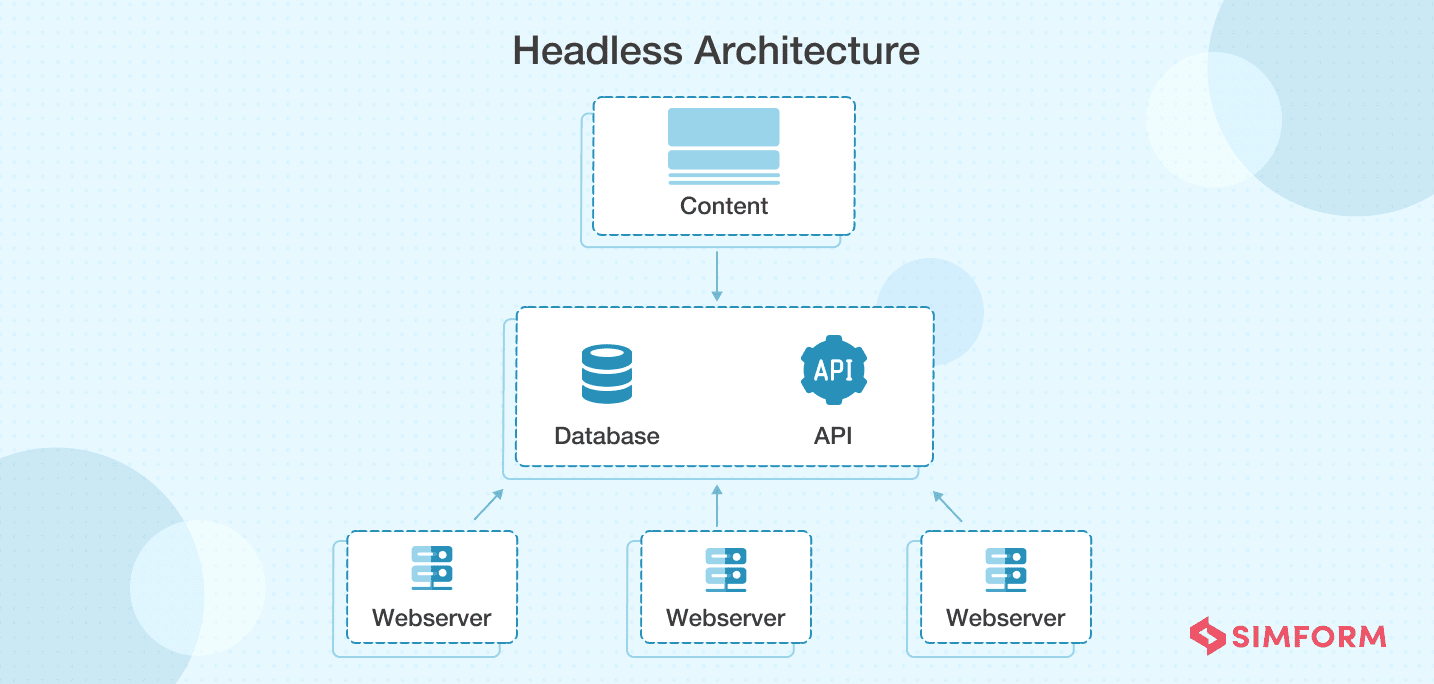 Headless CMS architecture