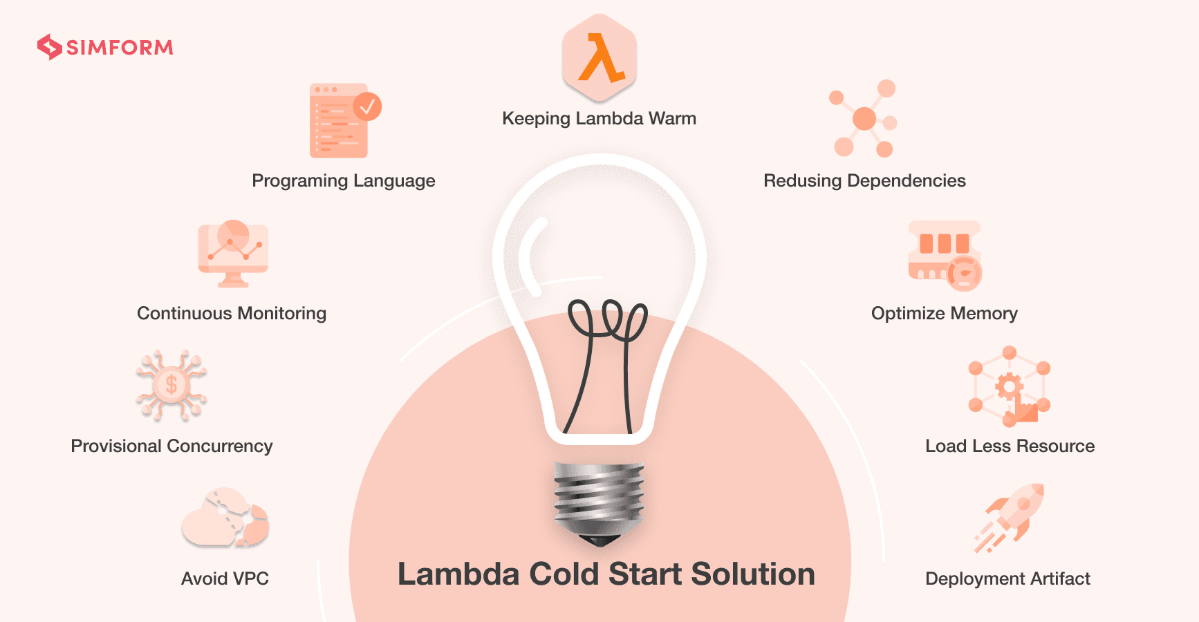 Lambda Cold Start Solution - Cover