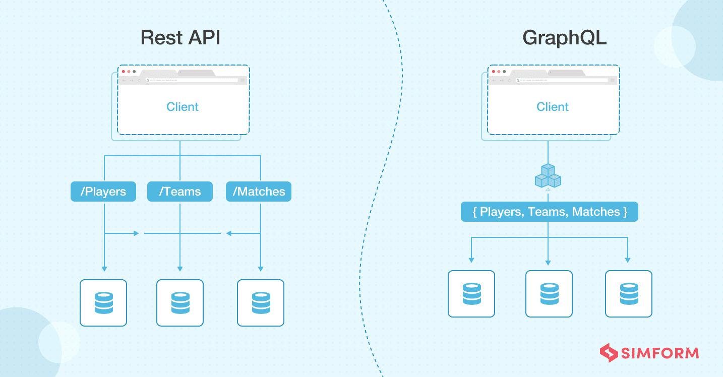 REST API vs GraphQL