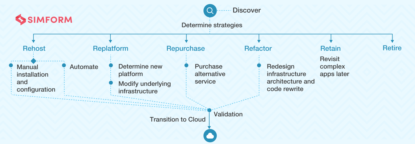 Cloud migration strategy preview image
