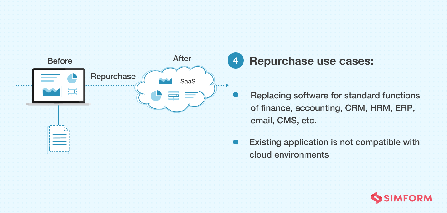 repurchase strategy use cases