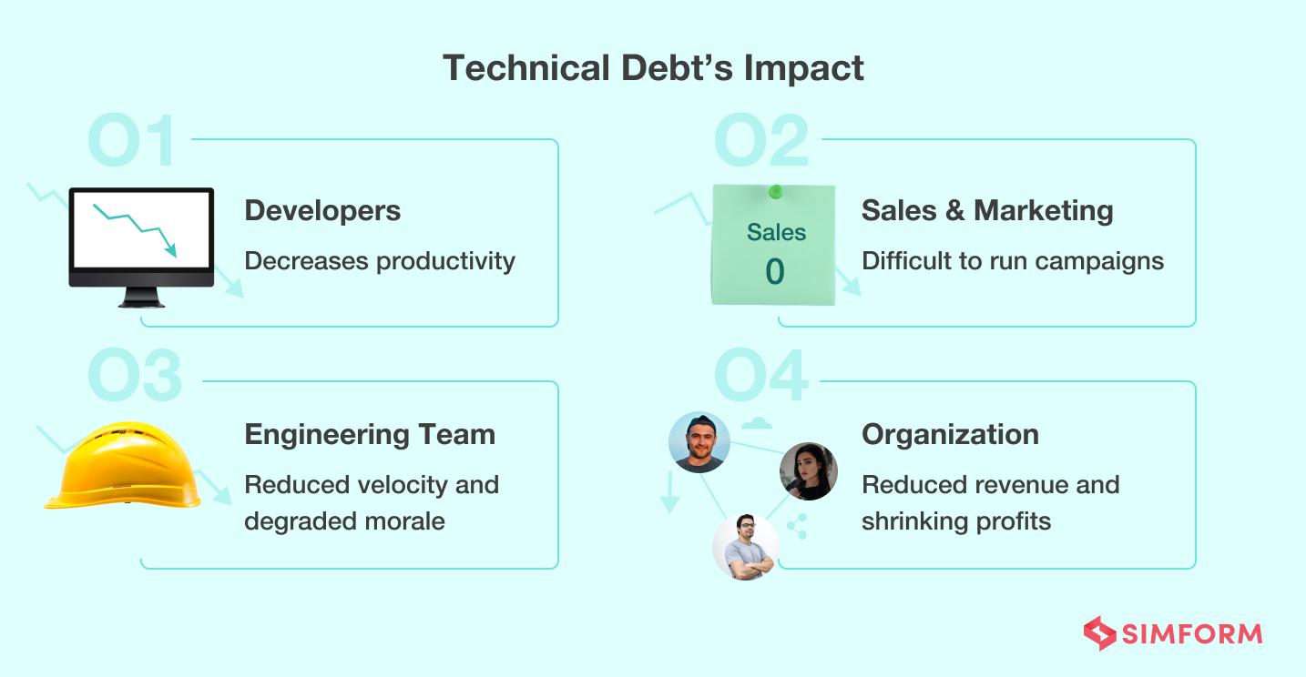 Impact of technical debt