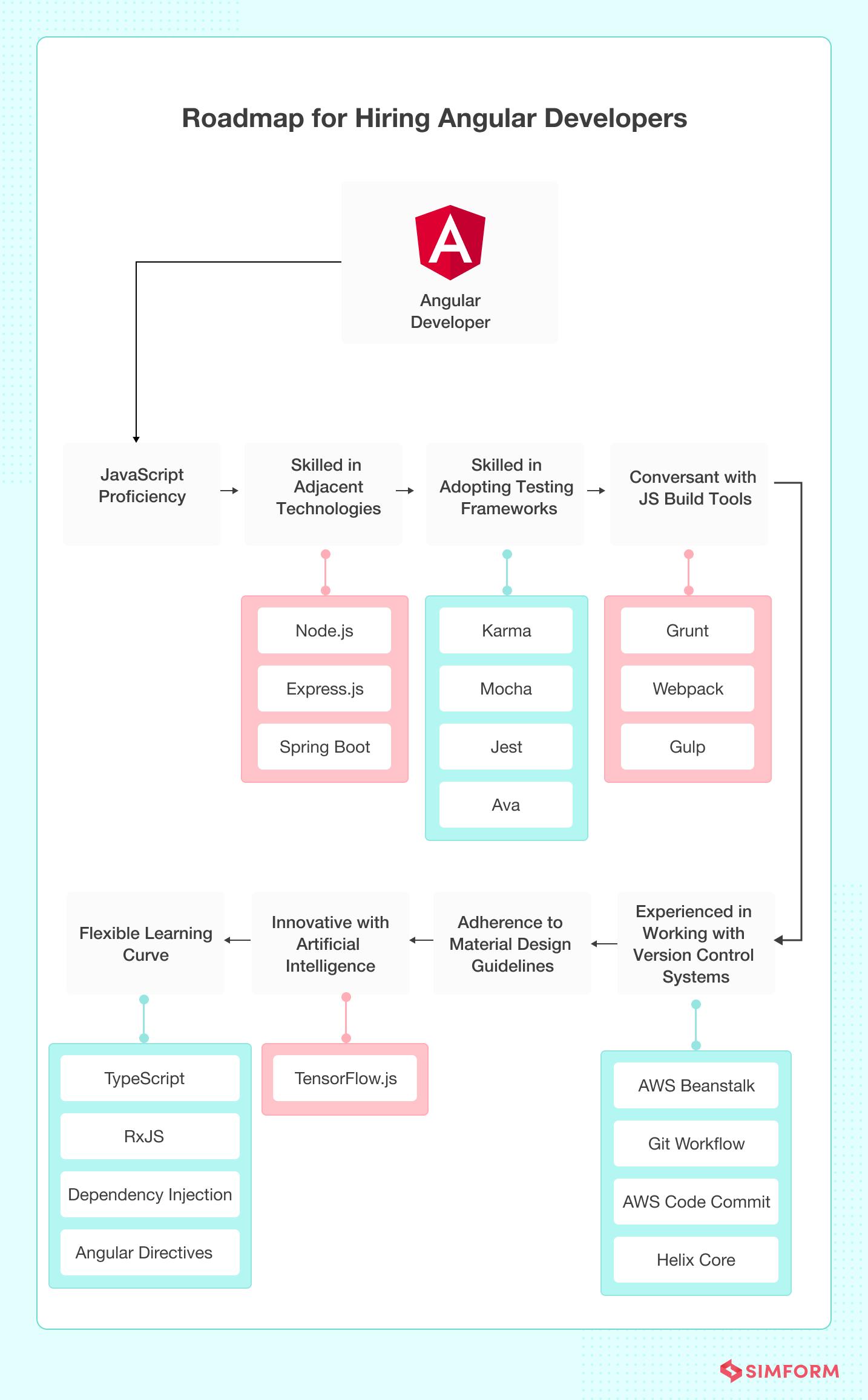 Roadmap to hiring Angular devs