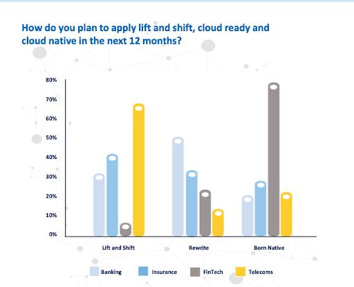 Cloud migration stats