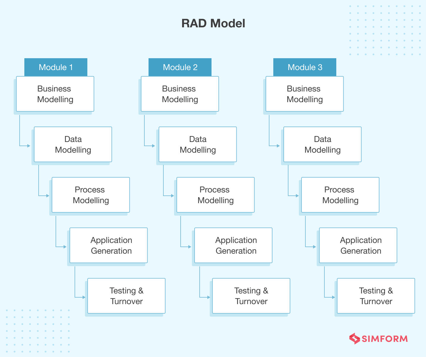 RAD Model Rapid Action Development methodology