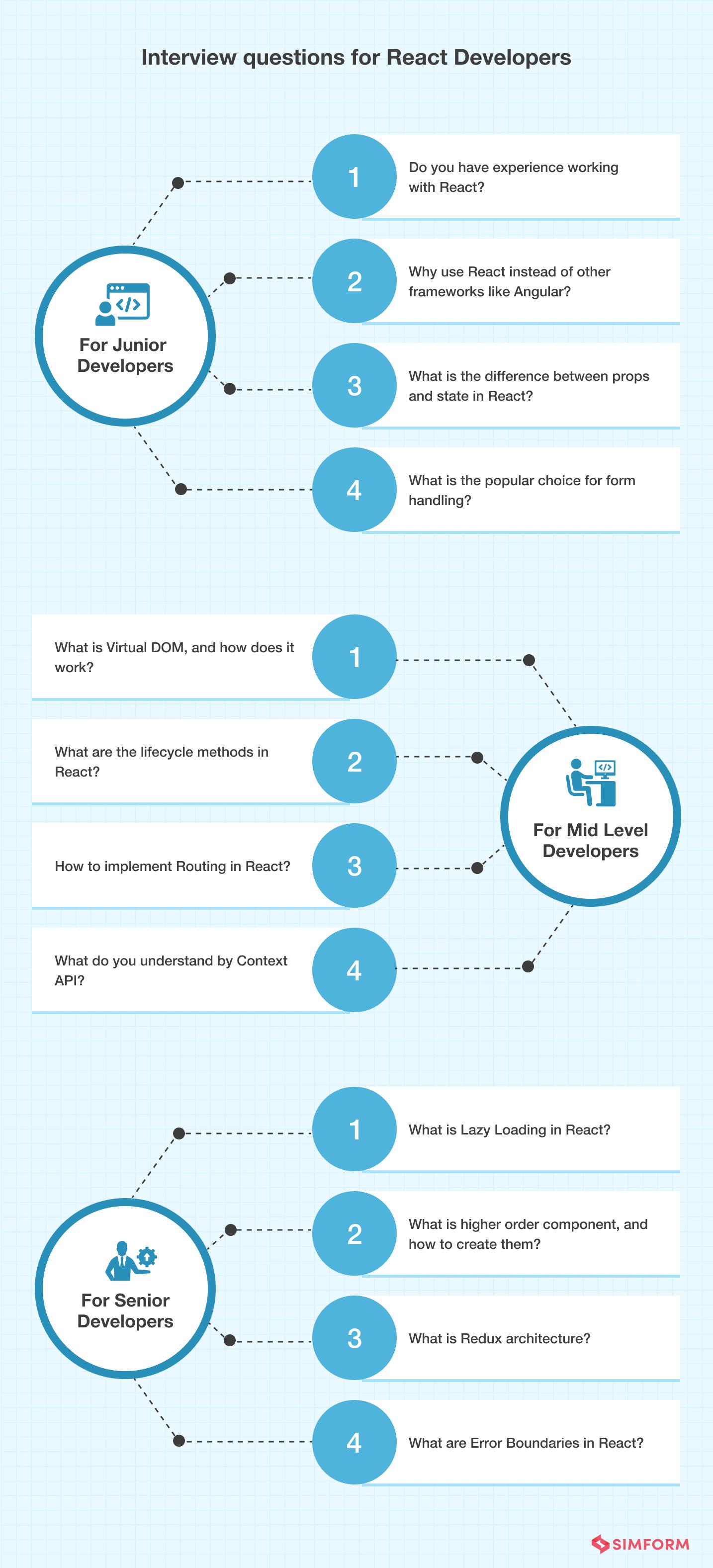 React Developer Interview Questions