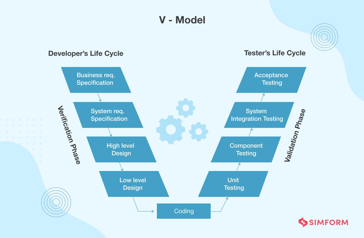 V Model verification and validation methodology