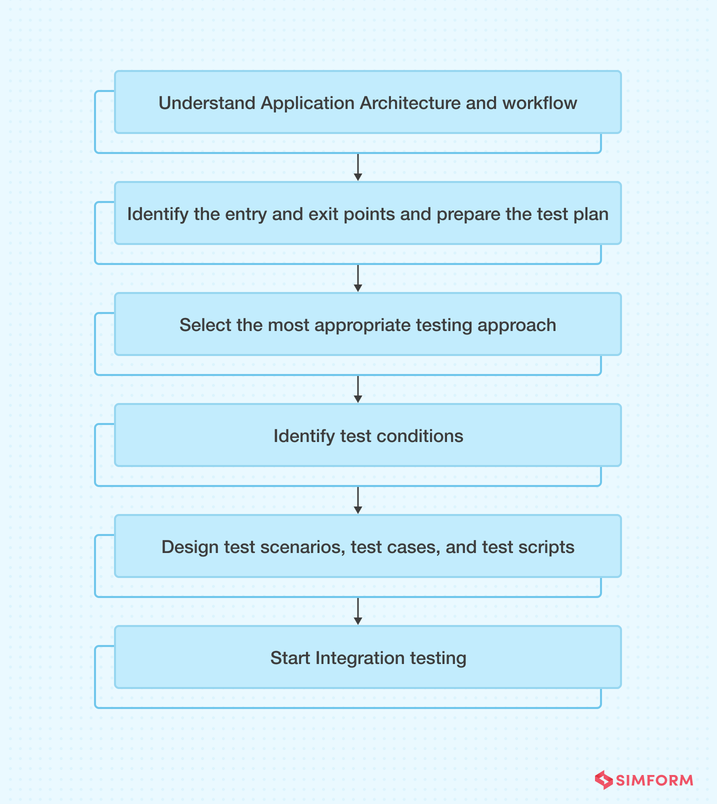 Integration Testing Process