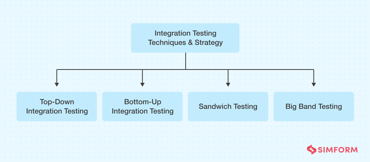 Integration testing techniques
