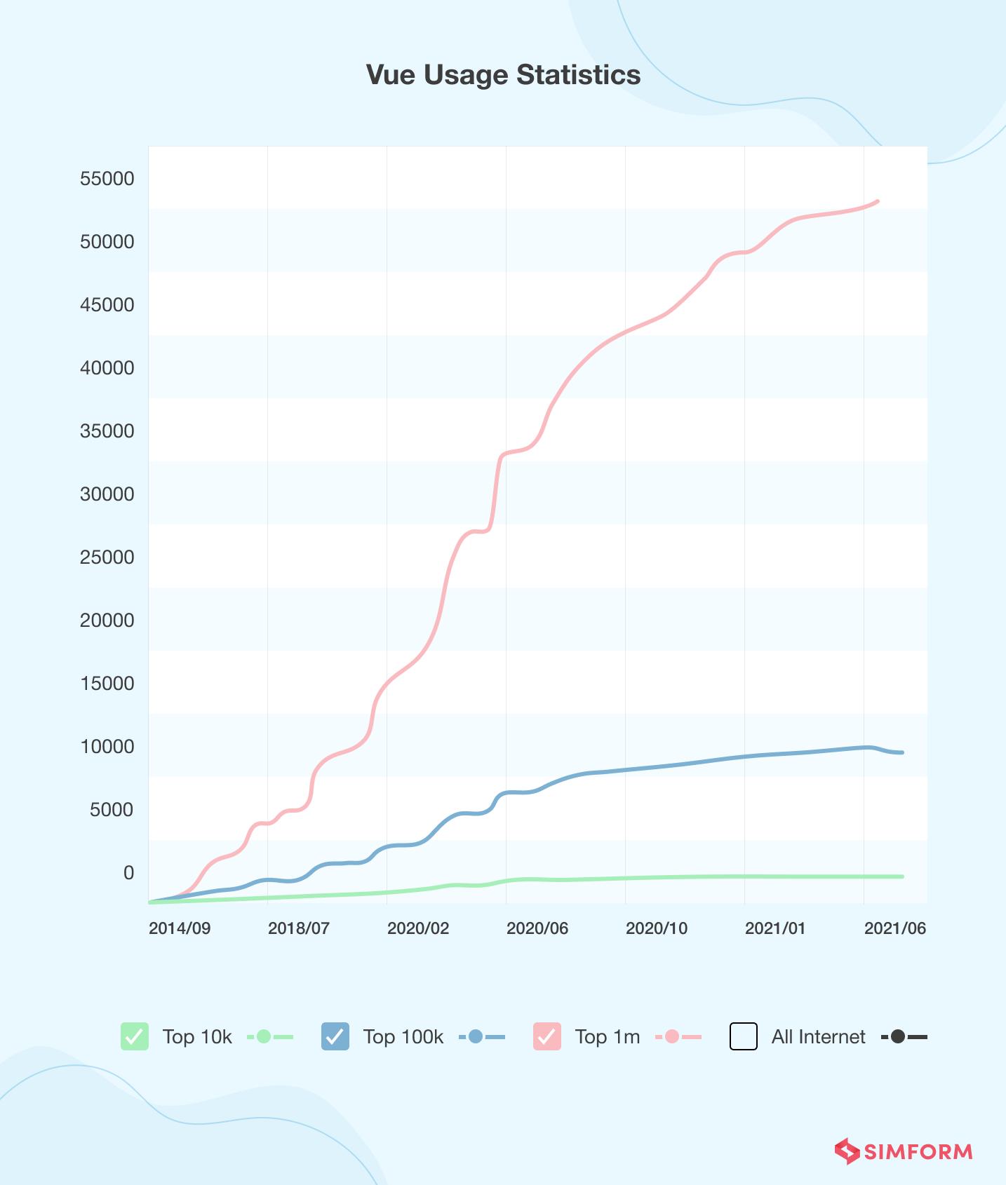 Vue Usage Statistics