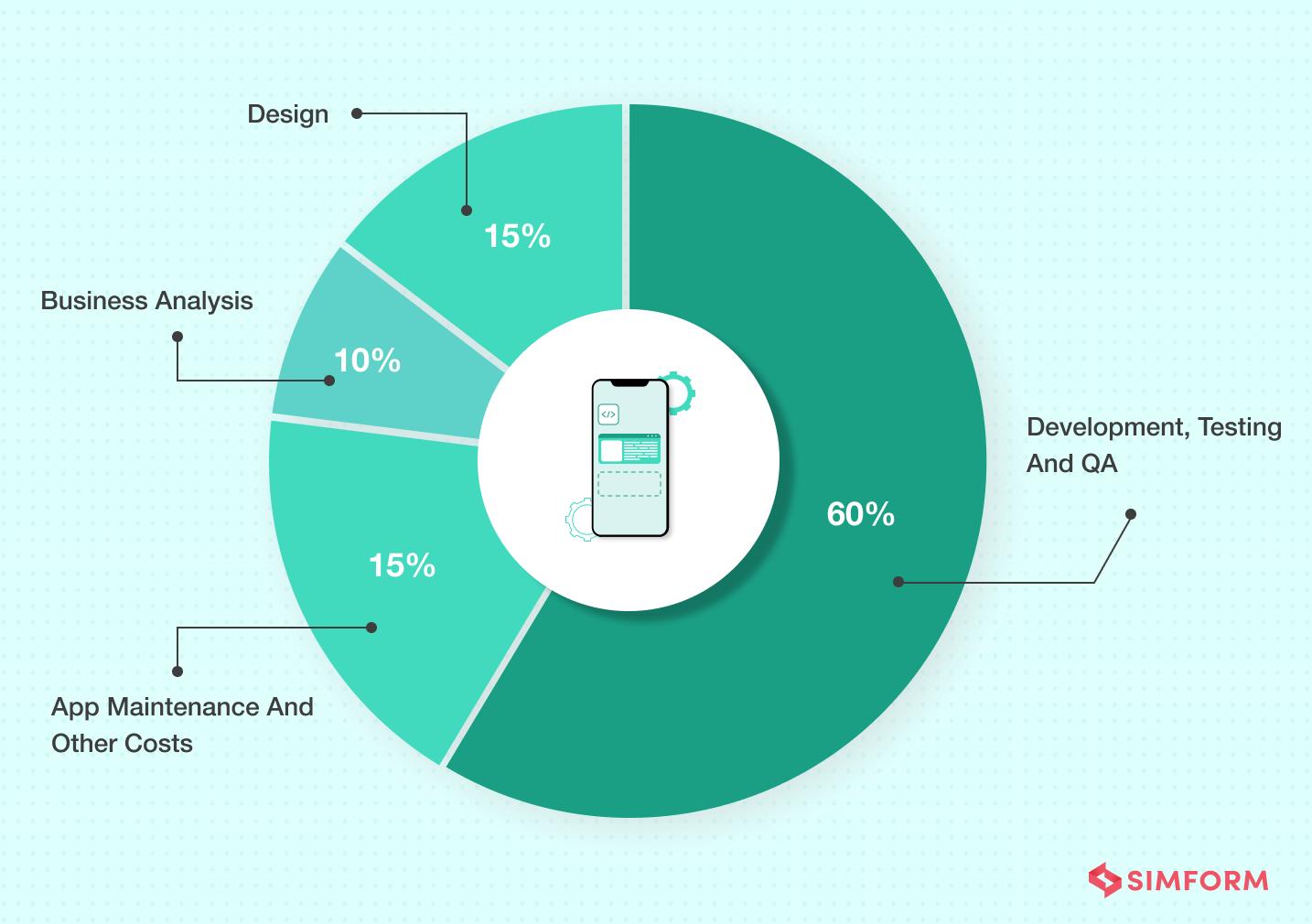 app development cost breakdown