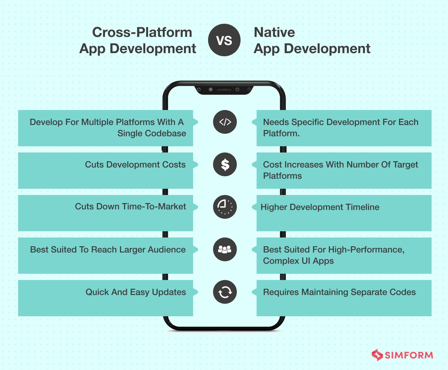 cross-platform vs. native app development