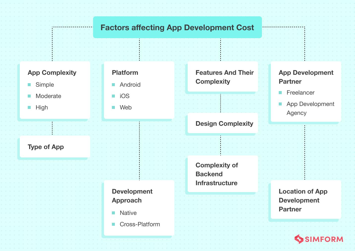 factors affecting app development cost