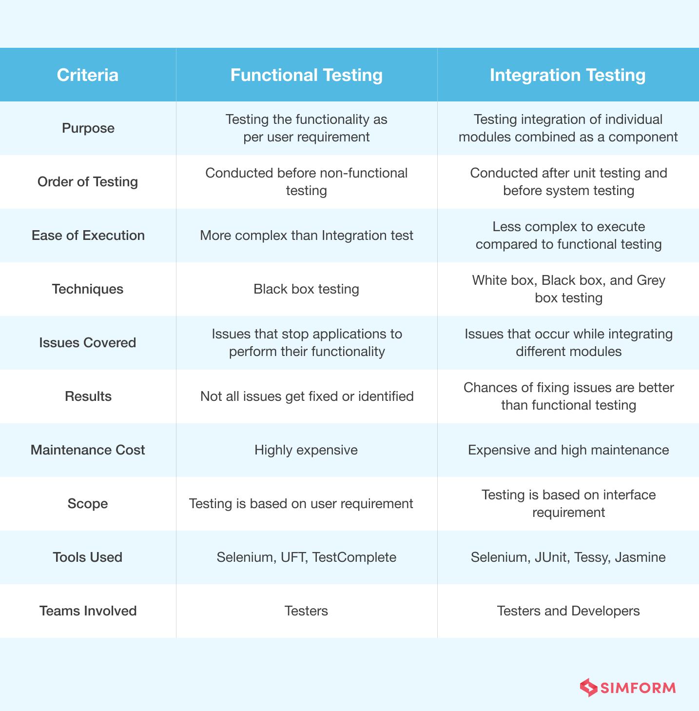 functional vs integration testing comparison chart