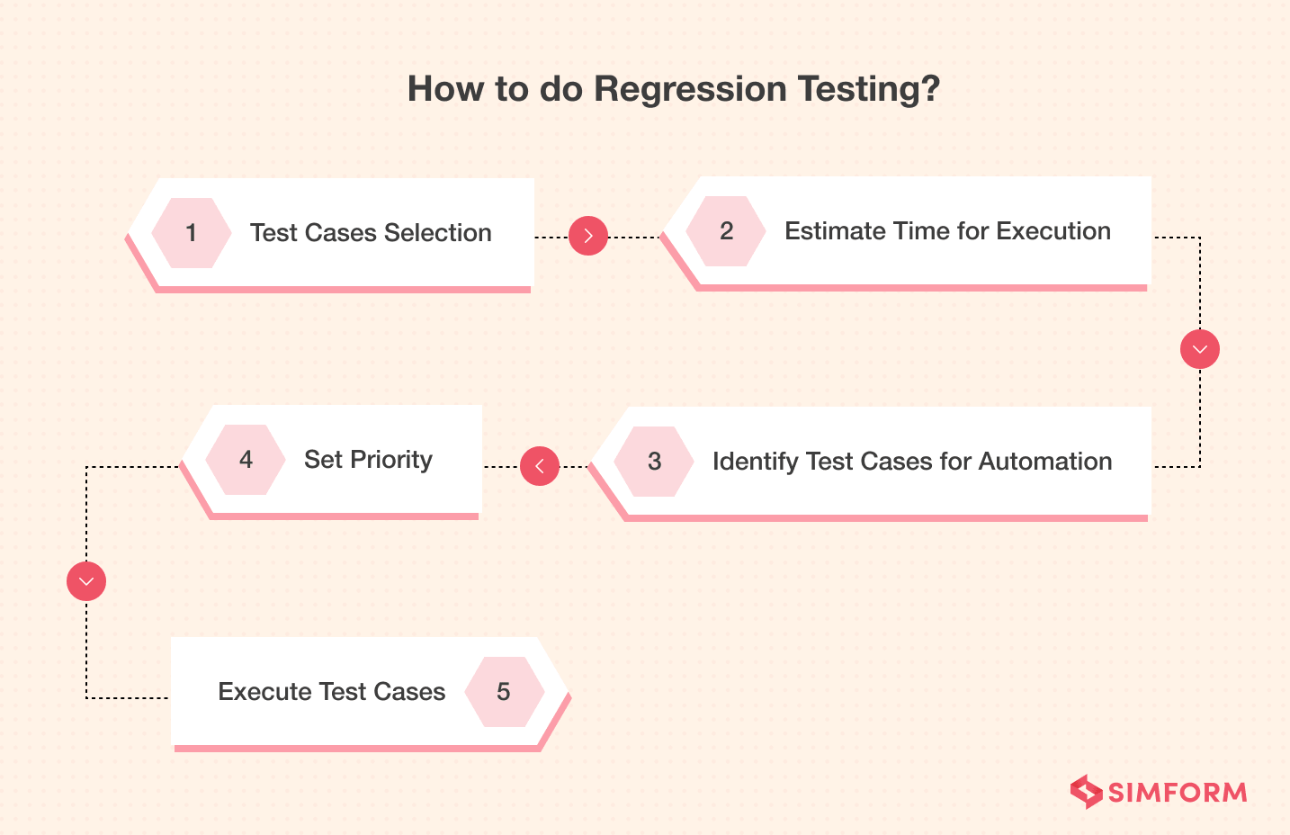 How-to-do-Regression-Testing