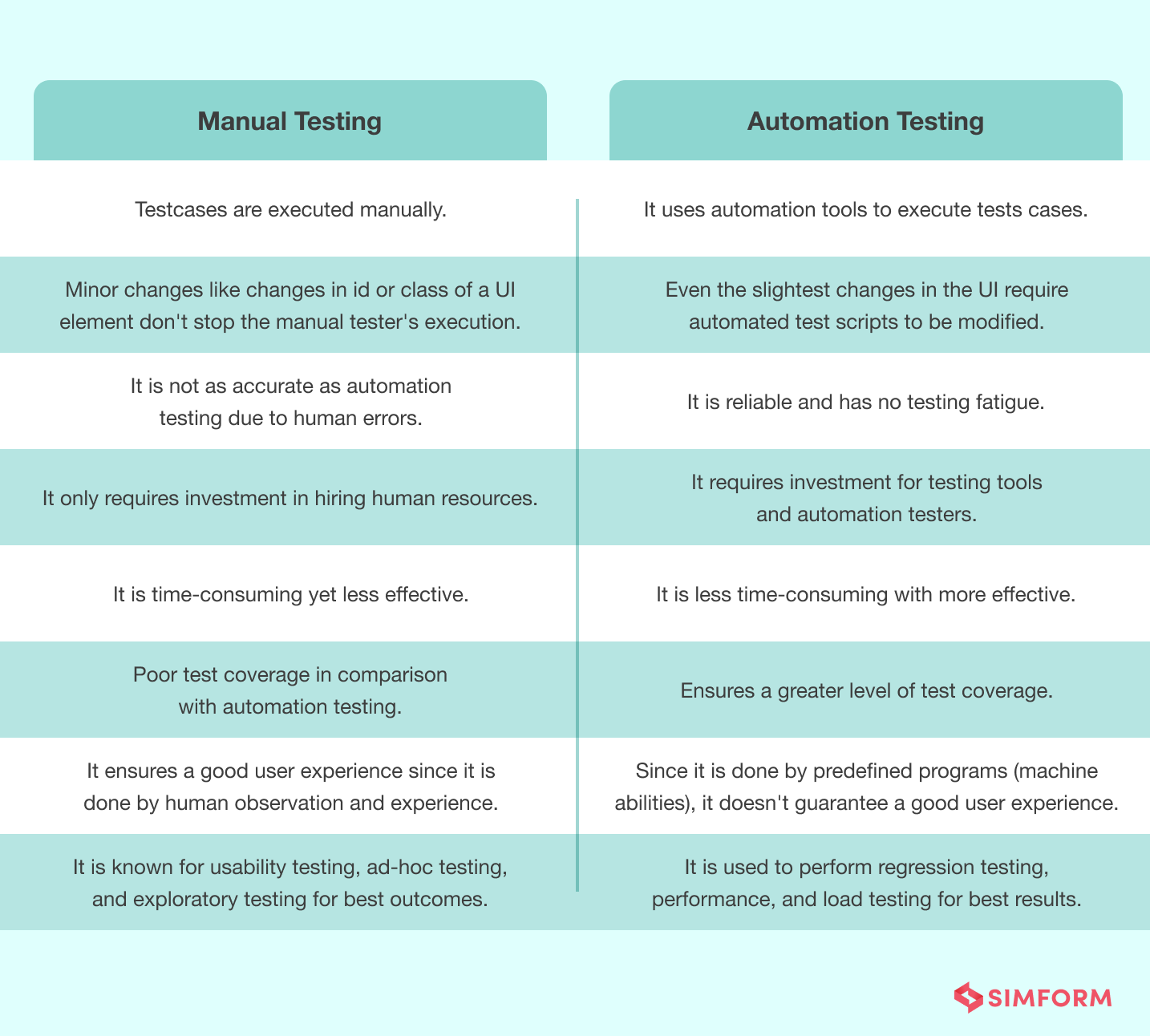 Software Testing Cost - Manual vs Automation testing