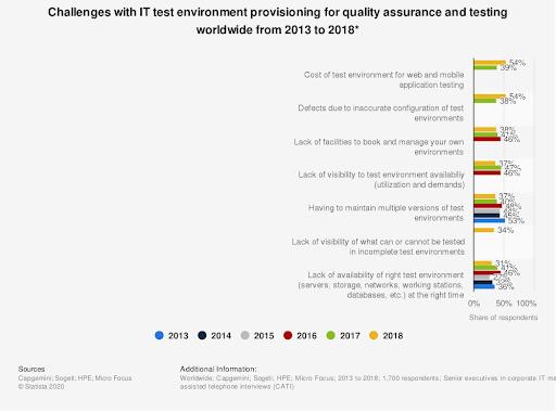 Software Testing Cost Statistics Image